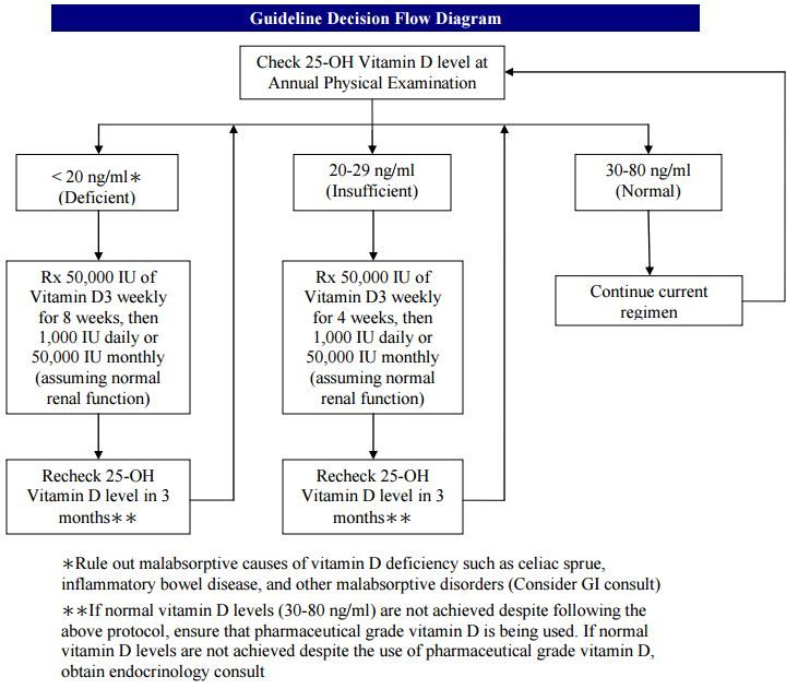 Nasa Vitamin D Deficiency Treatment Guidelines 2013 Vitamin D Wiki