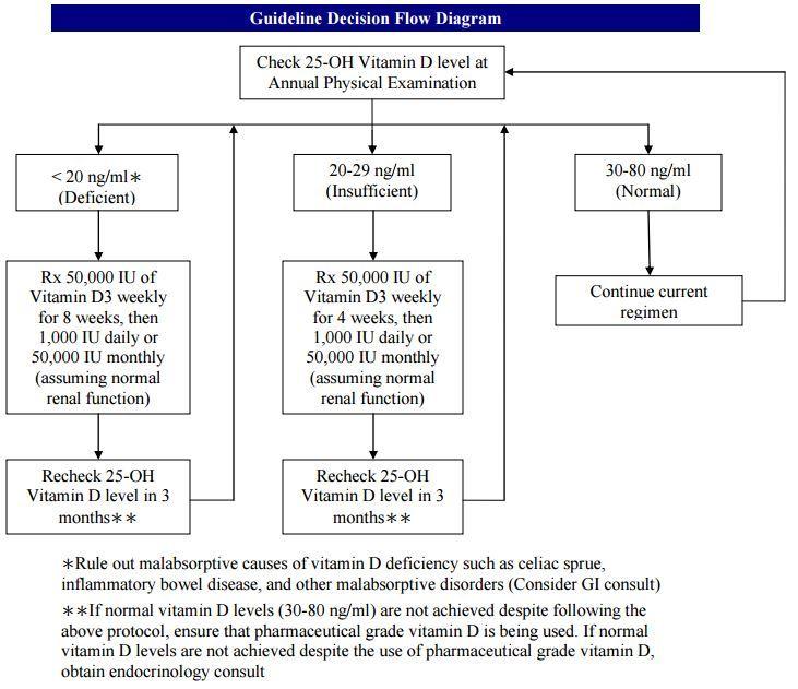 Nasa Vitamin D Deficiency Treatment Guidelines 2013