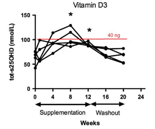Cystic Fibrosis Treatment By Vitamin D Improved Quality Of Life And