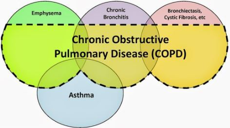 Copd Helped By Weekly 50000 Iu Vitamin D Several Trials Vitamin
