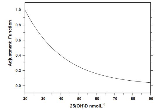 Half-life of vitamin D varies