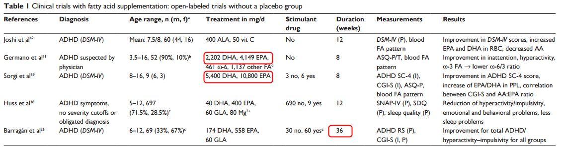 Vitamin N Deficiency Linked To Adhd >> Adhd And Vitamin D Deficiency