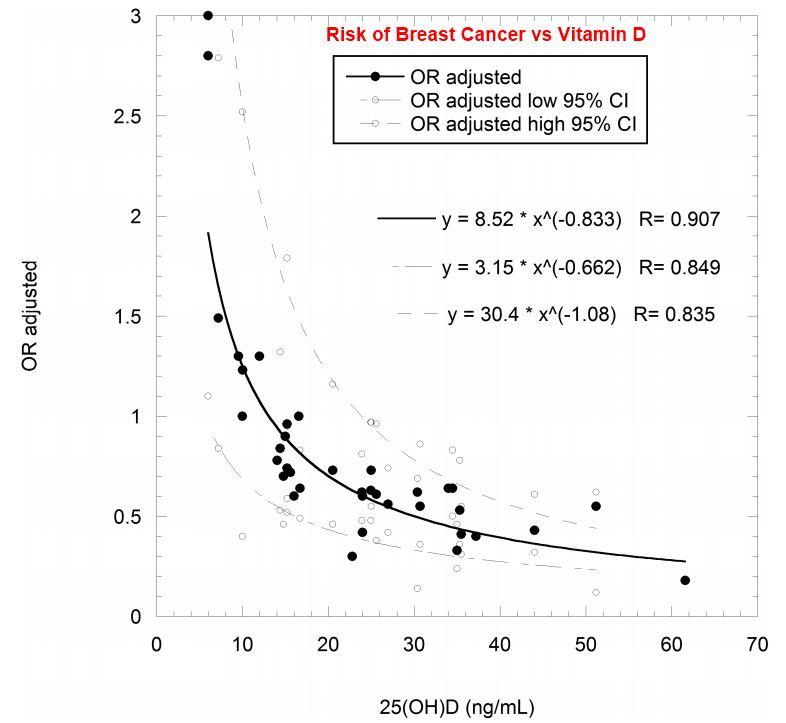 vitamin d in breast cancer