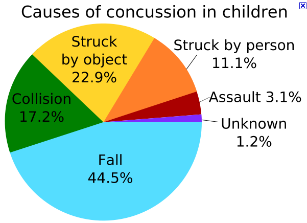 concussions cause effect A concussion is a mild form of traumatic brain injury (tbi) that affects how your brain functions these effects can be short-term, lasting only a few hours or a couple of days, or cause long-term problems concussions occur as the result of a traumatic blow to the head that causes the head and.
