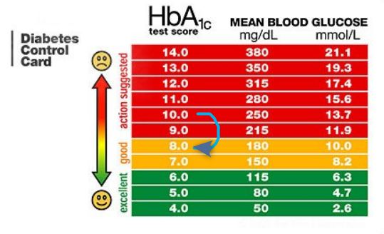 HbA1c levels (Diabetes) reduced by monthly 50,000 IU of ...